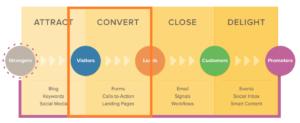 estrategia de blog